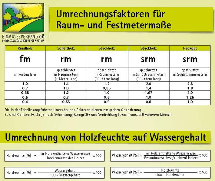 Biomasseverband o brennstoff holz - Holz hartegrade tabelle ...